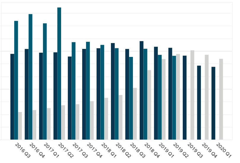 CREE Revenue by Segment
