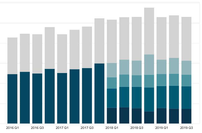 Ebay revenue by region