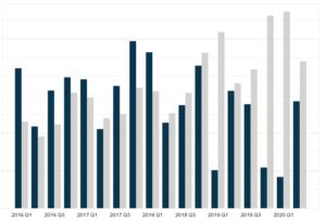 Electronic Arts Revenue by Segment