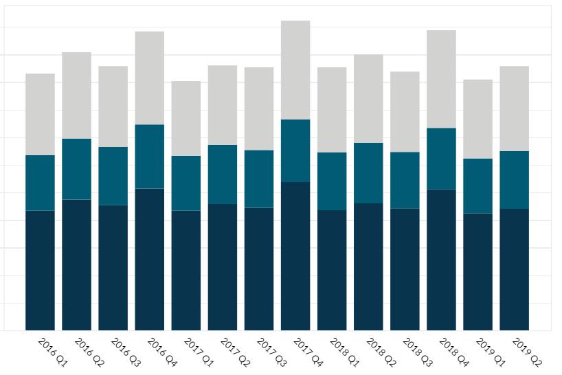 IBM Revenue by region