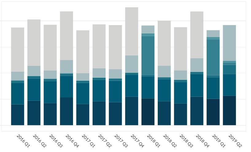 IBM revenue by business segment