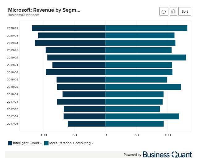 Microsoft revenue by segment