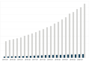 Sales force revenue by segment