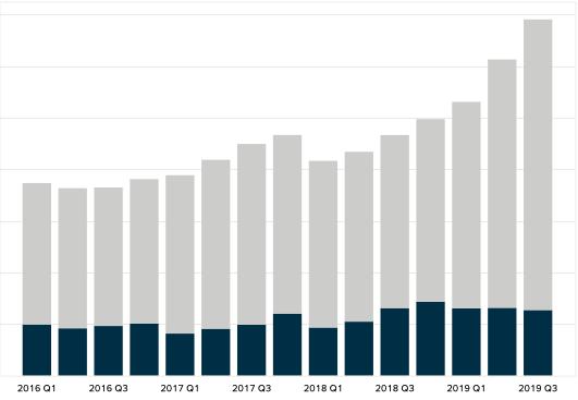 Zynga Revenue by business segment