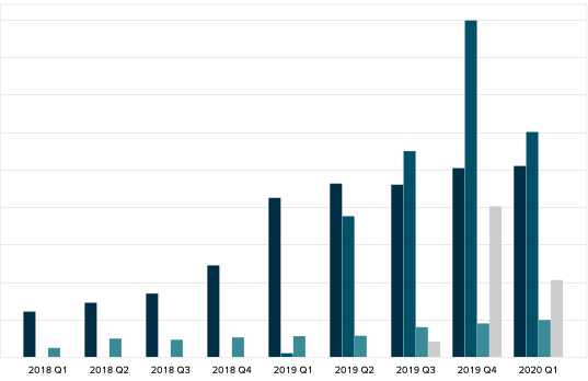 Aurora Cannabis Revenue by End Market