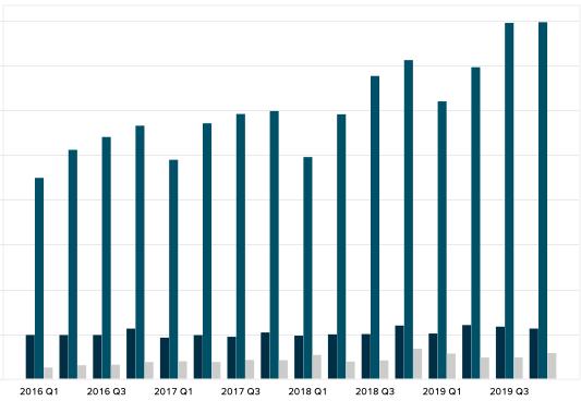 Ciena Corporation Revenue by segment