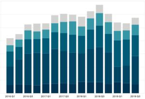 Cypress Revenue by Region