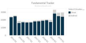 Infinera: revenue by sales channel