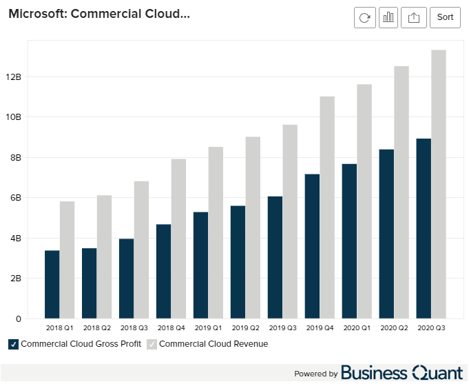 Microsoft Commercial Cloud