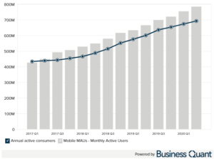 Alibaba mobile monthly active users