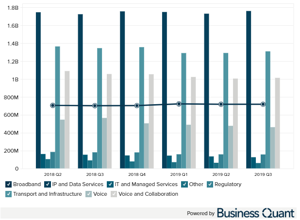 CenturyLink revenue by service