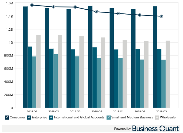 CenturyLink revenue by segment