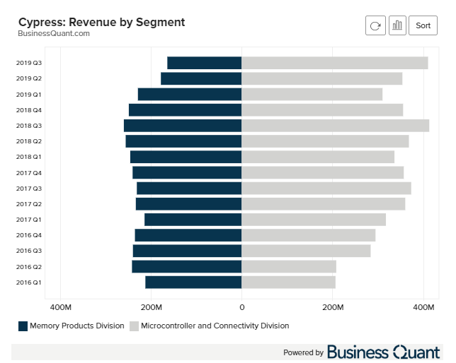 Cypress revenue by segment