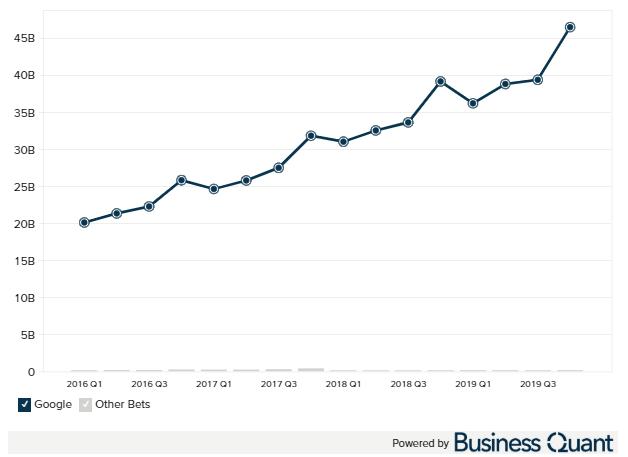 Google revenue by segment