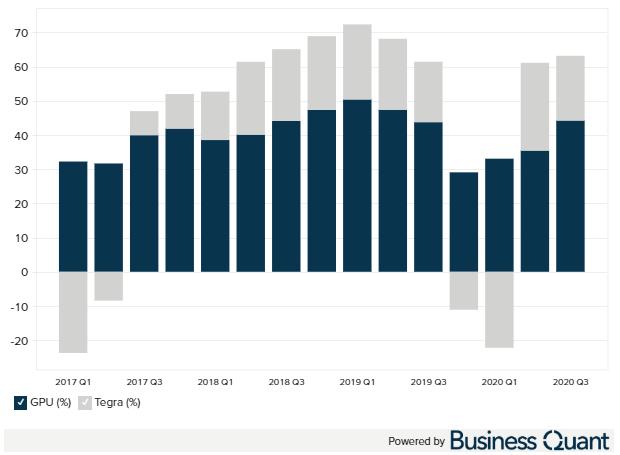 NVIDIA operating margin by segment