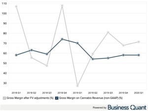 Aurora Cannabis: Gross Margin