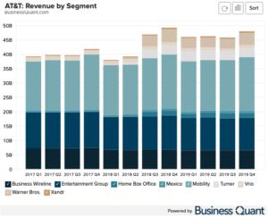 AT&T Revenue by Segment