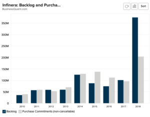 Infinera: Backlog and Purchase Commitments