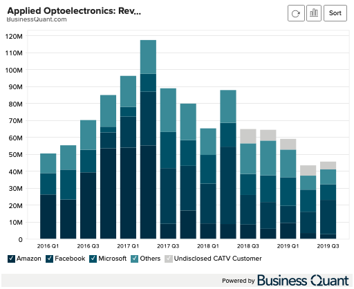 Applied Optoelectronics: Revenue by Customer
