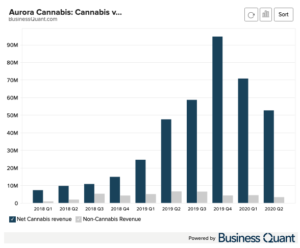 Aurora Cannabis: Cannabis vs. Non Cannabis Revenue