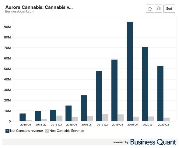 Aurora Cannabis: Cannabis vs. Non Cannabis Revenue