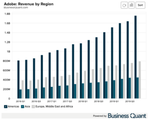 Adobe: Revenue by Region