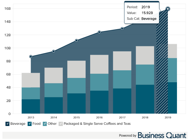 Starbucks revenue by product