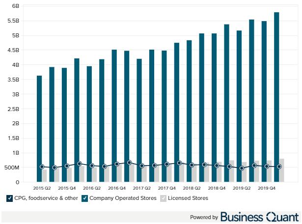 Starbucks revenue by segment