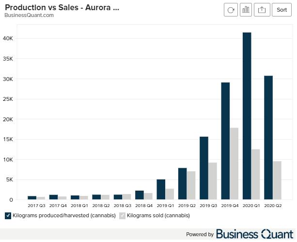 Aurora Cannabis Product vs Sales in Kilograms