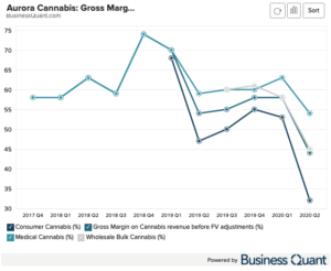 Aurora Cannabis: Gross Margin by End-Market