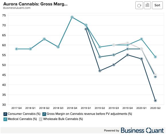 Aurora Cannabis: Gross Margin by End-Market