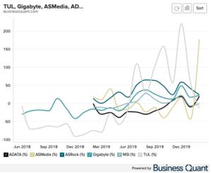 Monthly Revenue Growth - MSI, Gigabyte, ADATA, ASMedia, ASRock, TUL Corp.
