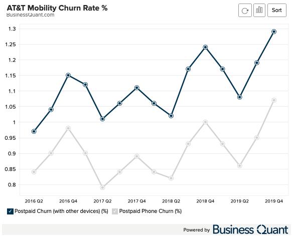 AT&T Churn Rate