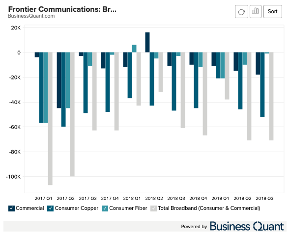 Frontier Communications Broadband Subscriber Adds