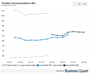 Frontier Communications ARPU by Market
