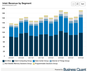 Intel Revenue by Segment