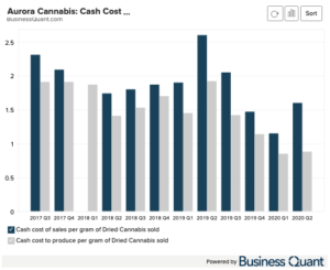 Aurora Cannabis: Cost Per Gram (Medical, Quarterly)