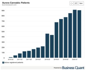 Aurora Cannabis: Patients Count