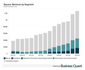 Square's Revenue by Segment
