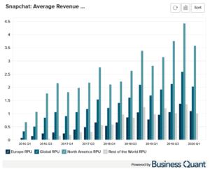 Snapchat's Revenue by Segment (2016 - 2020)