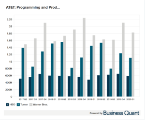 AT&T Programming and Production Costs