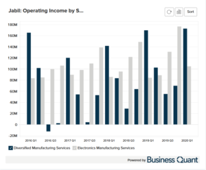 Jabil Circuit's Operating Income by Segment