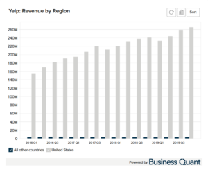 Yelp's Revenue by Region
