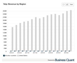 Yelp's Revenue by Region