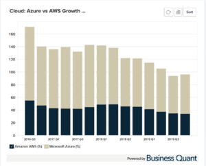 AWS Azure Revenue Comparison