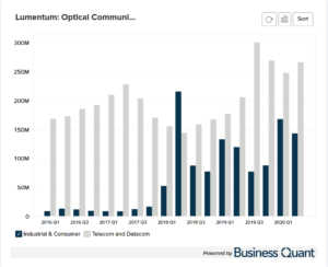 Lumentum's Optical Communications Revenue