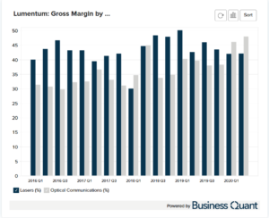 Lumentum's Gross Margin by Segment