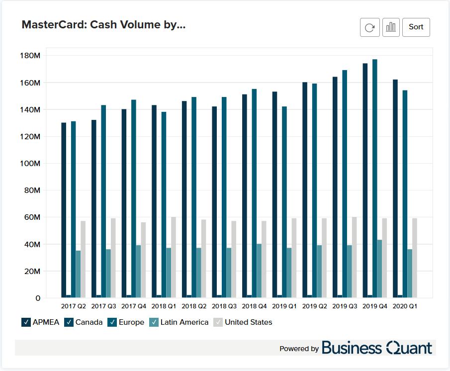 MasterCard's Cash Volume by Region