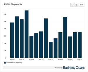 Fitbit's Unit Sales Shipments