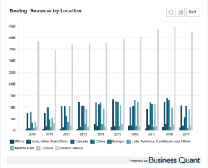 Boeing's Revenue by Region